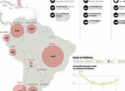 Gráfico de la carrera armamentística en América Latina. PULSAR PARA AMPLIAR.