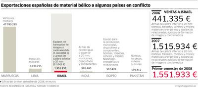Exportaciones españolas de material bélico a algunos países en conflicto.