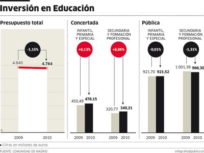 Las cifras de inversión en educación en la Comunidad de Madrid.