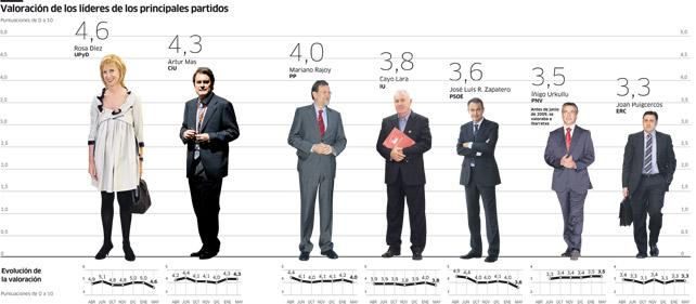 Valoración de los líderes de los principales partidos