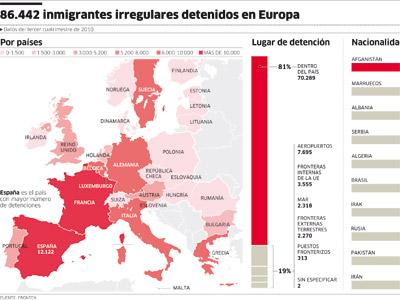 España lidera la detención de sin papeles en la UE.