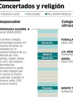 Colegios concertados y religión.
