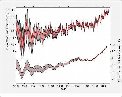 Esta gráfica muestra la evolución de la temperatura media del suelo desde 1800.