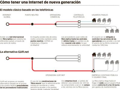 Cómo tener una Internet de nueva generación.