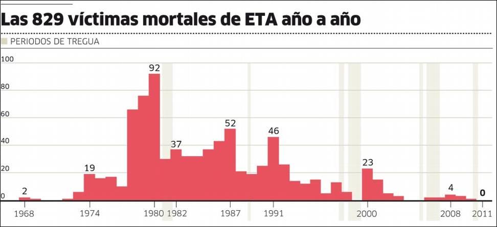 Las víctimas de ETA.