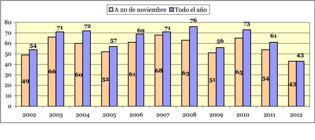 Número total de víctimas mortales por violencia machista en España desde 2002 a 2012. Fuente: MSC