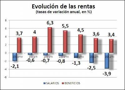 Evolución de las rentas