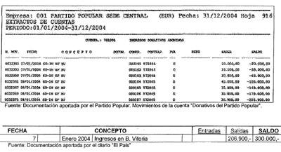 Arriba, la contabilidad oficial del PP con las donaciones fraccionadas. Abajo el ingreso según figura en los papeles de Bárcenas, por un total de 206.900 euros.