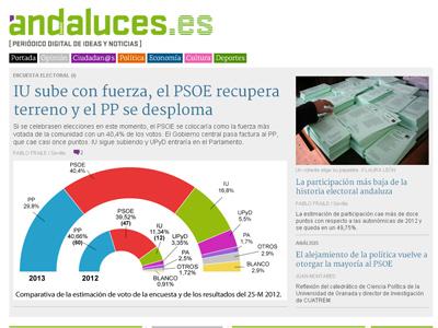 Portada del nuevo periódico digital andalucesdiario.es