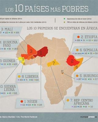 Los 10 países más empobrecidos del mundo son todos africanos