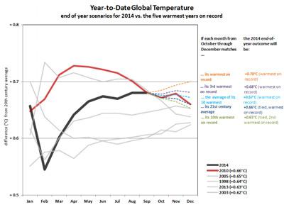 Temperaturas globales de los cinco años más cálidos y proyecciones hasta fin de año para 2014. NOAA