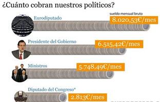 Un eurodiputado cobra 8.020 euros brutos al mes,  5.200 más que un diputado