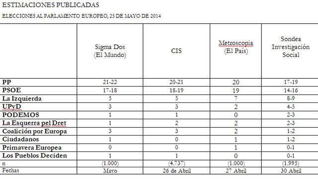 Encuesta de Sondea Investigación Social, comparada con las de Sigma Dos, CIS y Metroscopia.